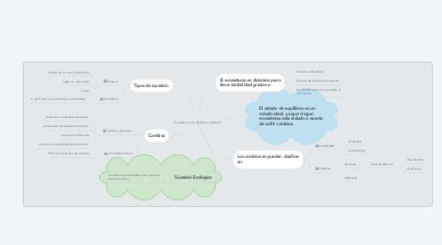 Mind Map: Ecosistema. Luis Zambrano Andrade