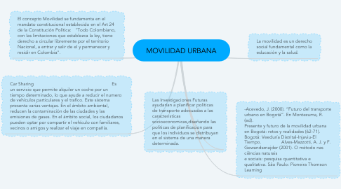 Mind Map: MOVILIDAD URBANA