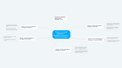 Mind Map: Teorias e correntes pedagógicas:    abordagens do processo   ensino-aprendizagem
