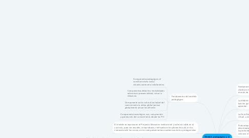 Mind Map: Modelo pedagógico y el Concepto de didáctica en UNICLARETIANA