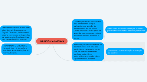 Mind Map: INSUFICIÊNCIA CARDÍACA