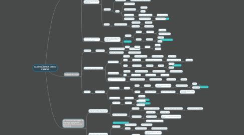 Mind Map: LA LINGÜÍSTICA COMO CIENCIA