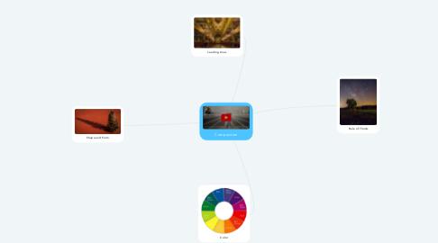 Mind Map: Composition
