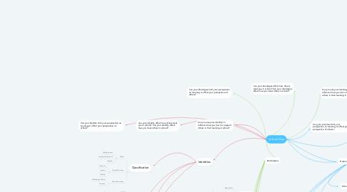 Mind Map: Cultural Map