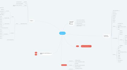 Mind Map: Redacción