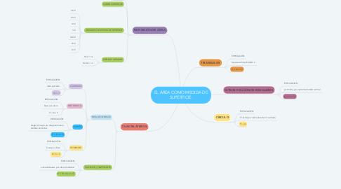 Mind Map: EL ÁREA COMO MEDIDA DE SUPERFICIE.