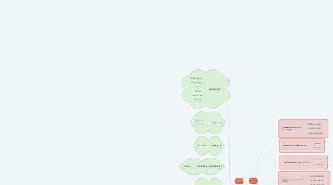 Mind Map: DIABETES TIPO I
