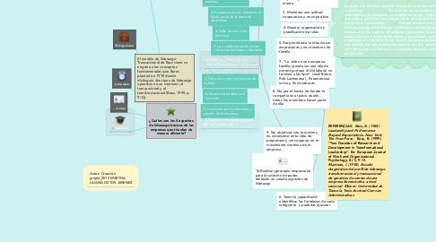 Mind Map: ¿Cuáles son los 4 aspectos de liderazgo básicos de las empresas que triunfan de manera eficiente?