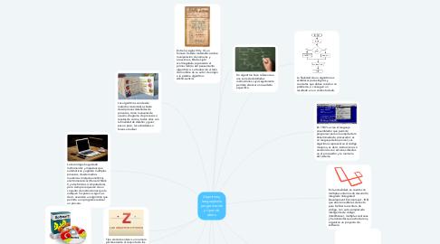 Mind Map: Algoritmos, lenguajes de programación y tipos de datos.