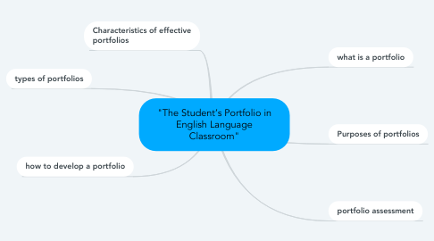 "Mind Map: ""The Student's Portfolio in English Language Classroom"""