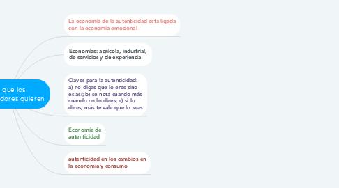 Mind Map: Lo que los consumidores quieren