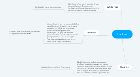 Mind Map: Hackers
