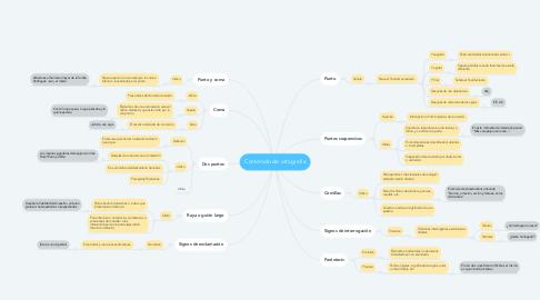 Mind Map: Contenido de ortografía