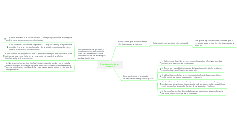 Mind Map: Posicionamiento del producto