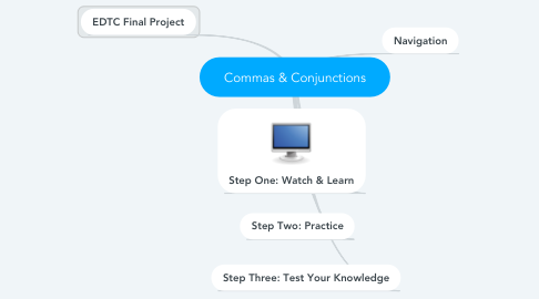 Mind Map: Commas & Conjunctions
