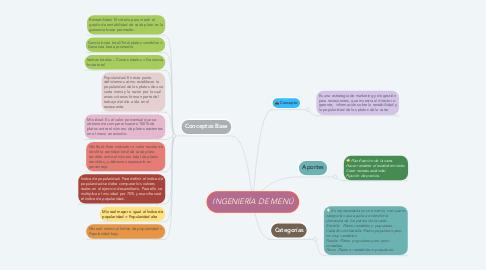 Mind Map: INGENIERÍA DE MENÚ