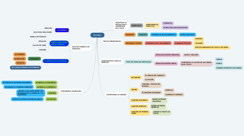Mind Map: LECCIÓN 4