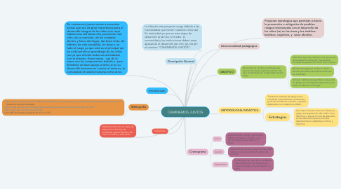 Mind Map: CAMINEMOS JUNTOS