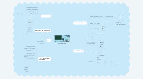 Mind Map: VIDEO EDUCATIVO