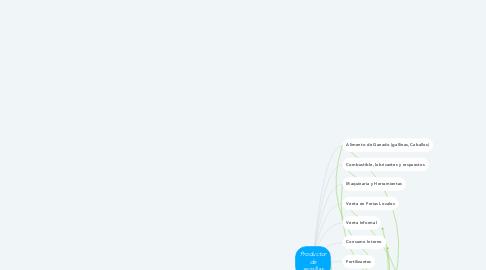 Mind Map: Productor de semillas