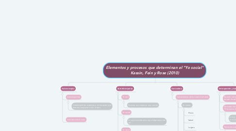 """Mind Map: Elementos y procesos que determinan el """"Yo social"""" Kassin, Fein y Rose (2010)"""