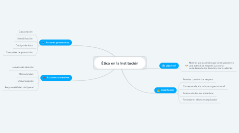 Mind Map: Ética en la Institución