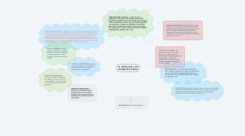 Mind Map: LA GESTACION Y SUS DIFERENTES ETAPAS