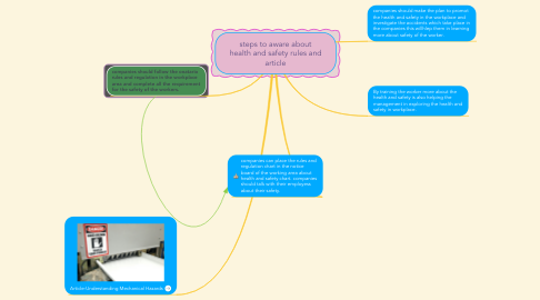 Mind Map: steps to aware about health and safety rules and article