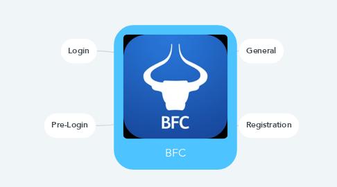 Mind Map: BFC