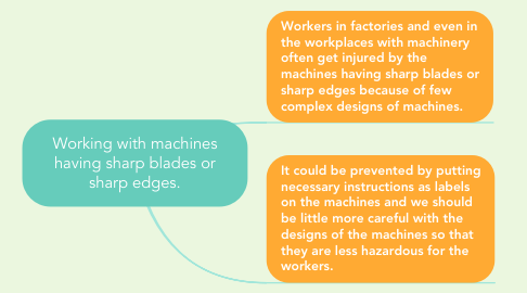 Mind Map: Working with machines having sharp blades or sharp edges.