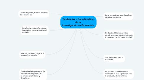 Mind Map: Tendencias y Características de la  Investigación en Enfermería.