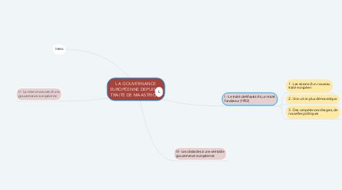 Mind Map: LA GOUVERNANCE EUROPÉENNE DEPUIS LE TRAITE DE MAASTRICHT