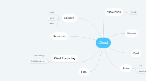 Mind Map: Cloud