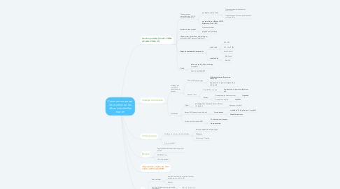 Mind Map: Comment maximiser les revenus sur les offres individuelles tout en