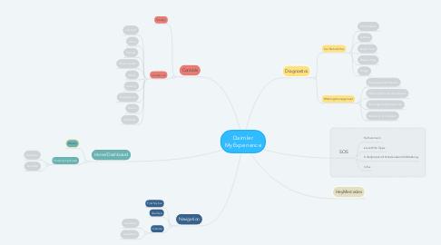 Mind Map: Daimler MyExperience