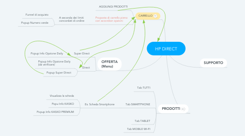 Mind Map: HP DIRECT
