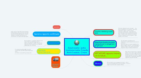Mind Map: Scout nautici  yanko mormone tesina 3 media Bonit.Cosenza. C/mare