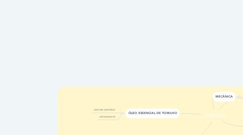 Mind Map: ALOPECIA