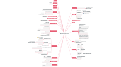 Mind Map: Функциональная схема 1С