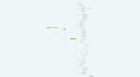 Mind Map: #Rover