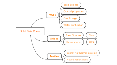 Mind Map: Solid State Chem