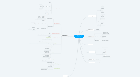 Mind Map: DLRM, 1GMG, MC1 Serveraufbau