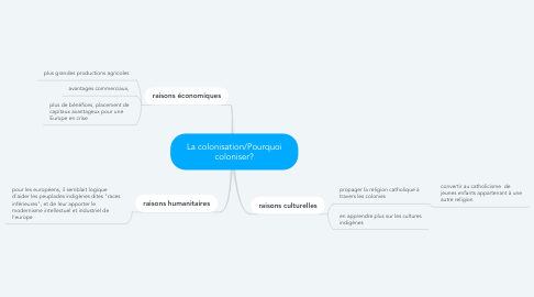 Mind Map: La colonisation/Pourquoi coloniser?