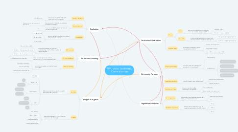 Mind Map: RWL Vision, Leadership, Communication
