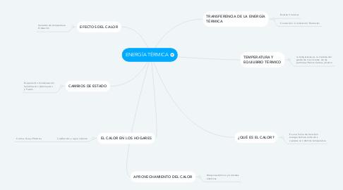 Mind Map: ENERGÍA TÉRMICA