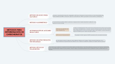 Mind Map: MÉTODOS PARA DETERMINACIÓN DE CARBOHIDRATOS