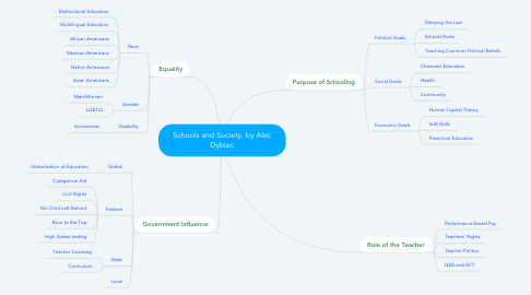 Mind Map: Schools and Society, by Alec Dybiec