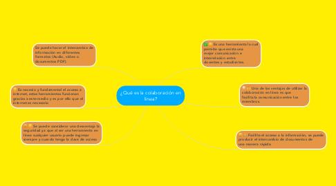 Mind Map: ¿Qué es la colaboración en línea?