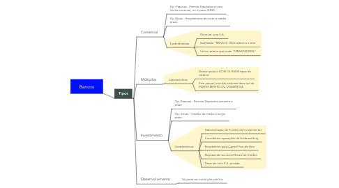 Mind Map: Bancos
