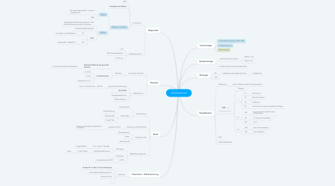 Mind Map: Kolonkarzinom